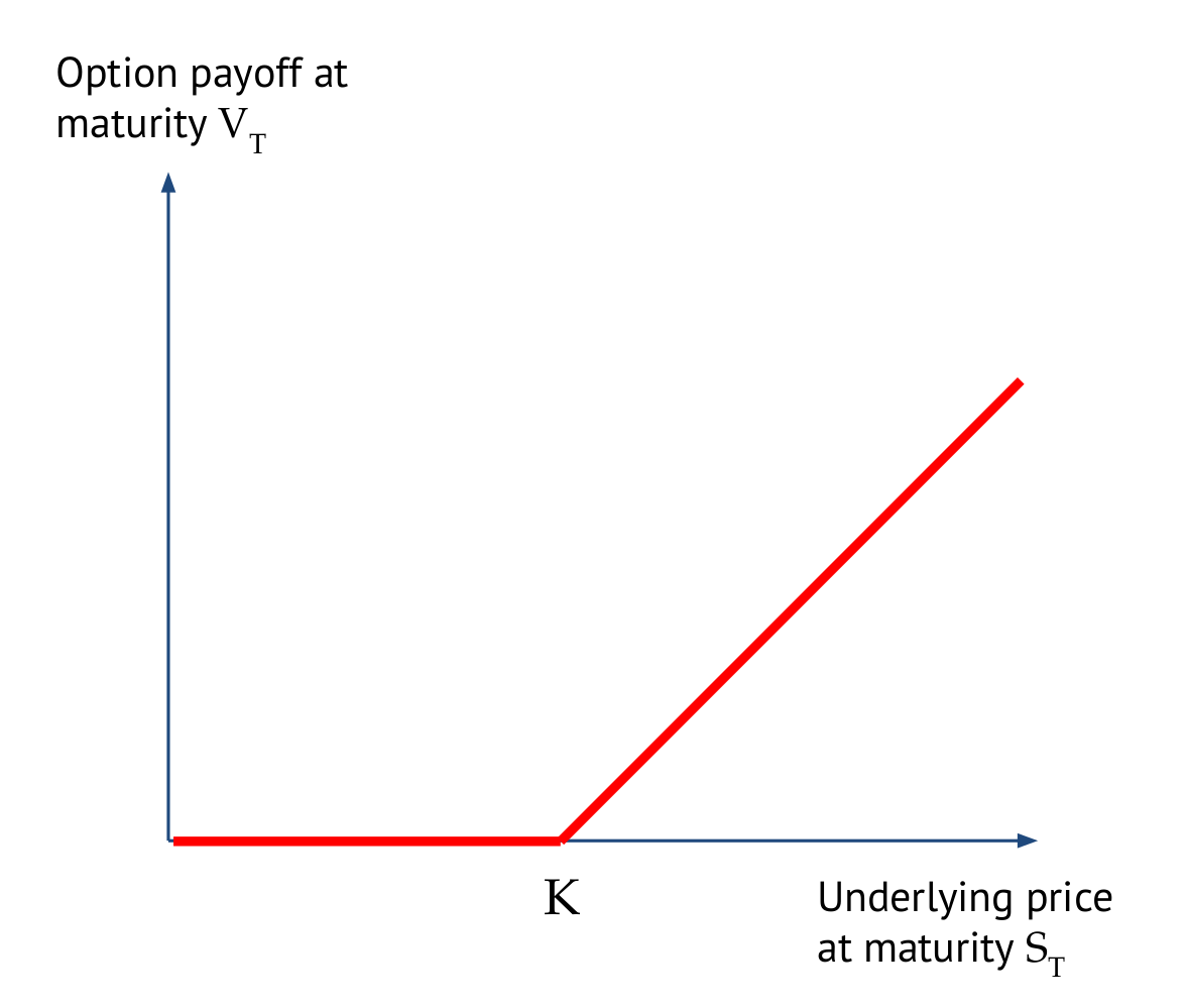 cliquet option pricing