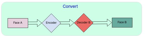 Converting diagram