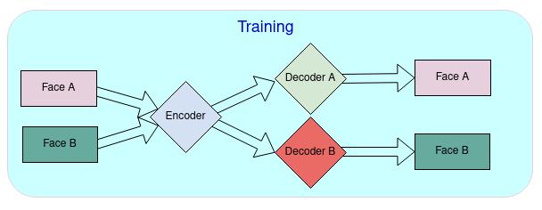 Trainning diagram